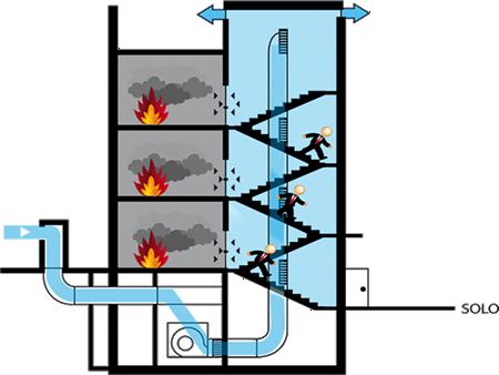 Pressurização de Escadas